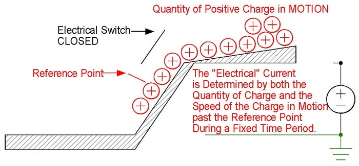 Electrical Analogy, Charge in Motion